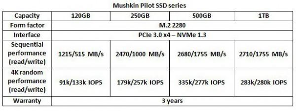 Mushkin Pilot NVMe SSD