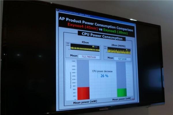 PowerVR SGX 544, Exynos 5 Octa
