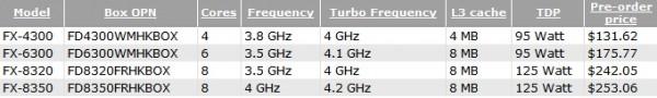 AMD Piledriver Vishera