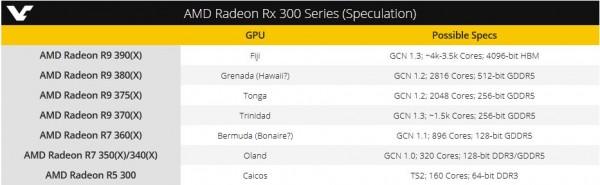 AMD Radeon R9 370