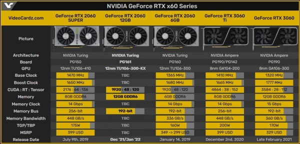 NVIDIA GeForce RTX 3060 12 Гбайт