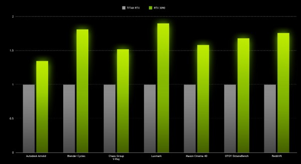 GeForce RTX 3090, NVIDIA Ampere