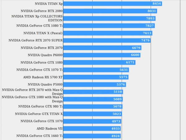 NVIDIA, GeForce RTX 2070 Super