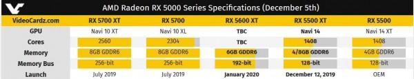 Radeon RX 5500 XT, Radeon RX 5500