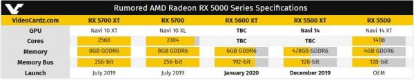 Radeon RX 5600 XT, Radeon RX 5500 XT, AMD