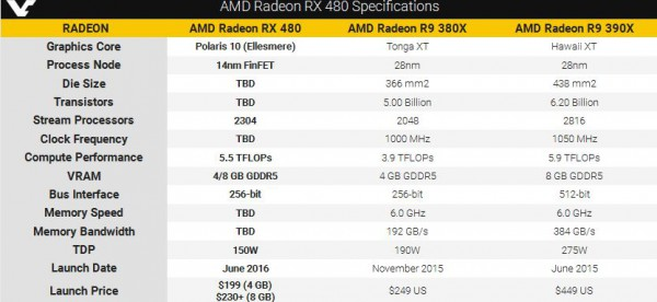 AMD Radeon RX 480