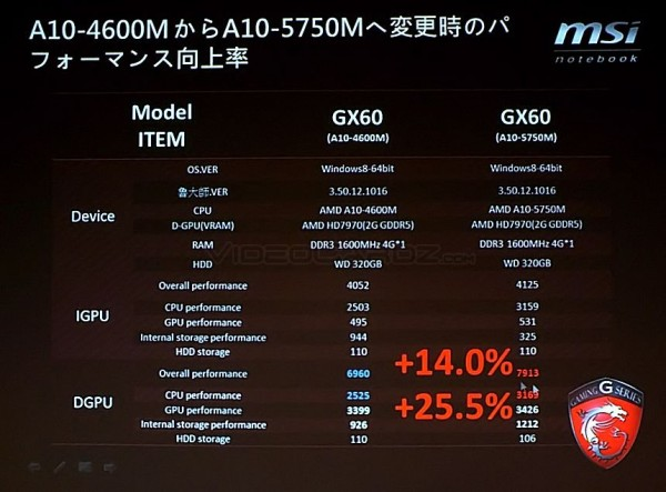 AMD Radeon HD 8970M и MSI GX70 Gaming Series