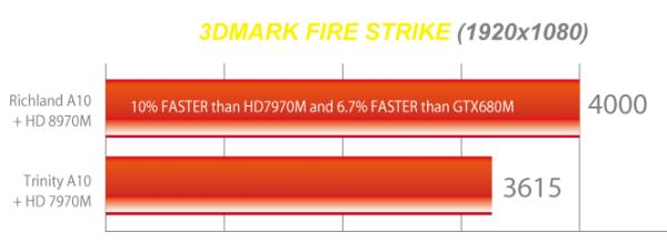 HD 8970M, GTX 780M