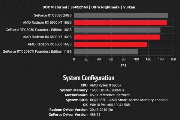 AMD опубликовала новые результаты тестирования Radeon RX 6800, RX 6800 XT и RX 6900 XT