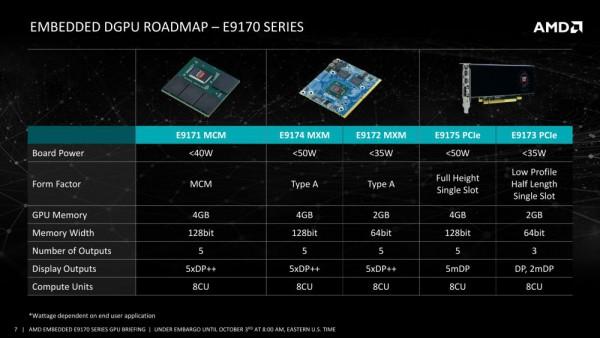 AMD Radeon E9170
