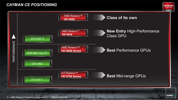 AMD Radeon HD 6930