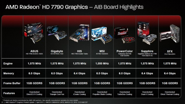 Radeon HD 7790 спецификации