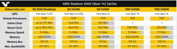 Radeon RX 5300M, Radeon Pro 5500M, Radeon 5300M, AMD Navi 14