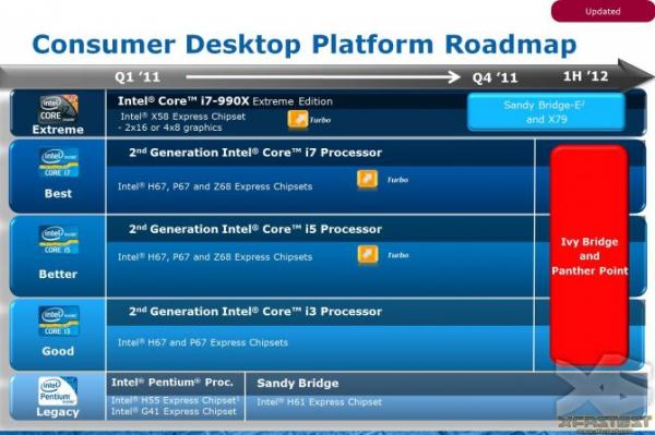 Роадмап Intel 7 Series