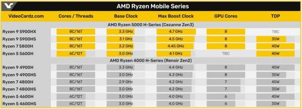 AMD Ryzen 5000H