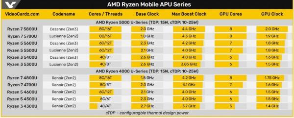 AMD Ryzen 5000U
