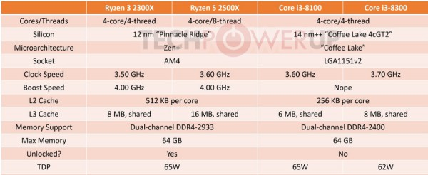 AMD Ryzen 3 2300X и Ryzen 5 2500X