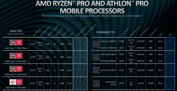 Ryzen 7 PRO 3700U, Ryzen 5 PRO 3500U, Ryzen 3 PRO 3300U, Athlon PRO 300U