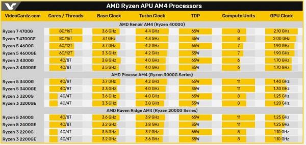 Ryzen 7 4700G, Ryzen 5 4600G, Ryzen 3 4300G, AMD