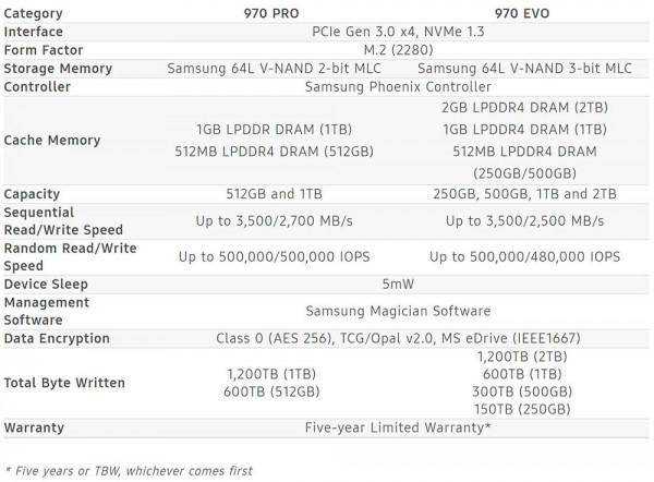 Samsung SSD 970 PRO, SSD 970 EVO
