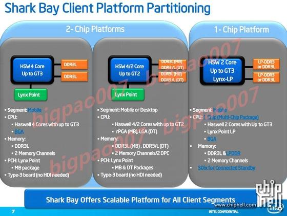 Intel Shark Bay