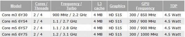 Core m7 6Y75, Core m5 6Y54, Core m5 6Y57, Core m3 6Y30, Intel, Skylake-Y