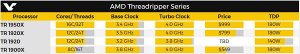 Ryzen Threadripper 1920