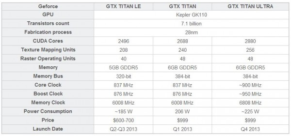 NVIDIA GeForce GTX Titan Ultra