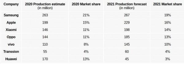 Samsung, Apple, Huawei, Oppo, vivo