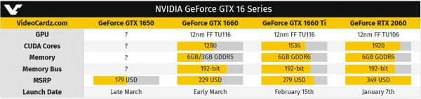 GeForce GTX 1660 Ti, GTX 1660 и GTX 1650