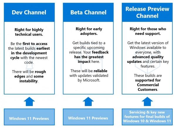 Microsoft Windows 11 Beta