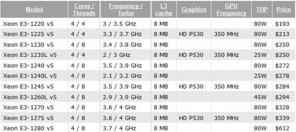 Intel Xeon E3-1200 v3