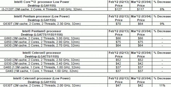 Core i3-2120T, Pentium G630T, Pentium G530T