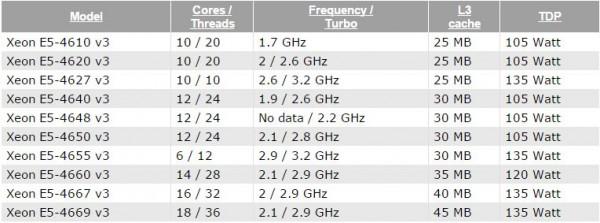 Intel Xeon E5-4600 v3