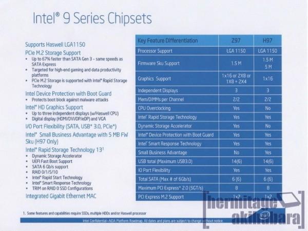 Intel Z97 Express и H97 Express