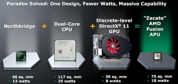 Платформа AMD Fusion Brazos