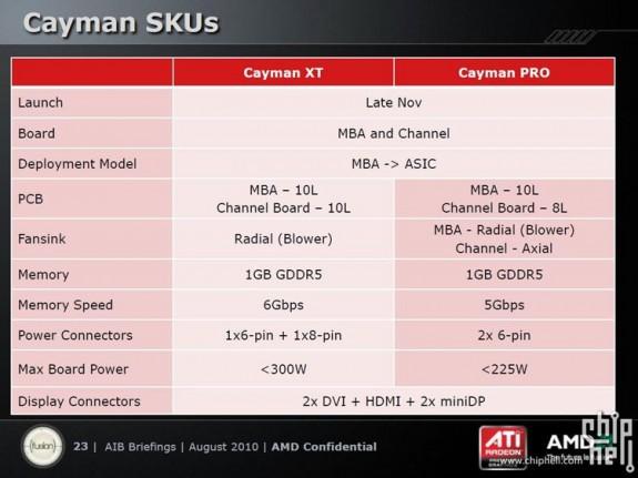 Спецификации ядер AMD Cayman Pro и Cayman XT