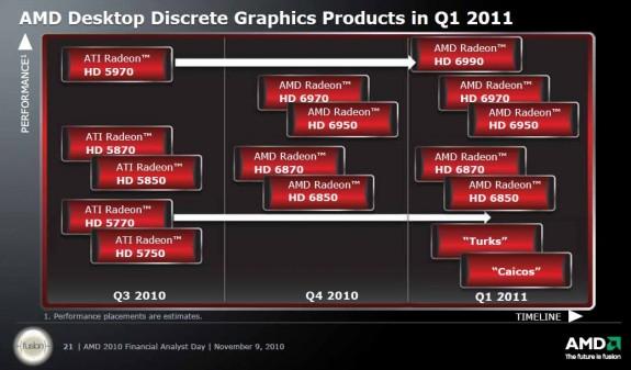 Роадмап AMD Discrete Graphics 201011