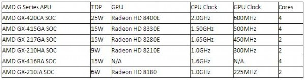 AMD G Series GX-210JA