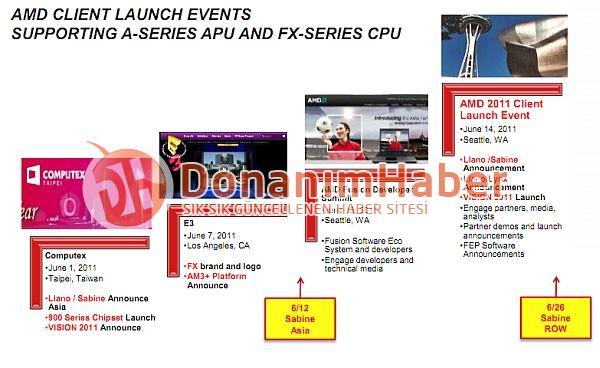 Даты релизов AMD