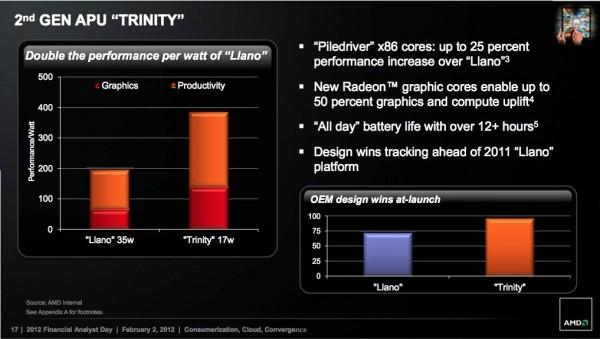 Trinity, AMD, APU