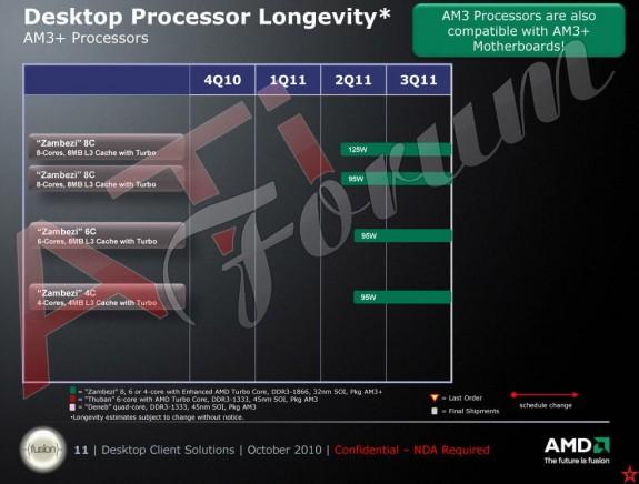 Роадмап AMD Bulldozer Zambezi