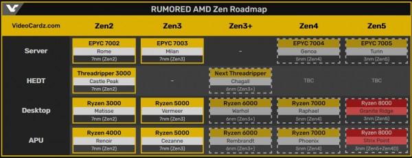 AMD Ryzen 8000, Granite Ridge, Strix Point, Zen5, Zen4D