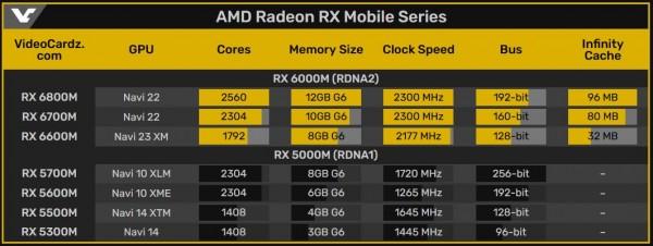 AMD, Radeon RX 6800M, RX 6700M, RX 6600M