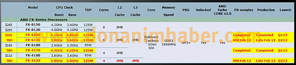 FX-4130, FX-6130, AMD