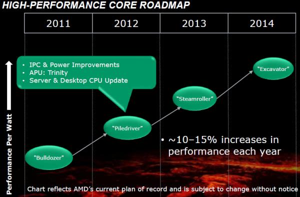 AMD, Piledriver, Vishera, A-Series, Trinity
