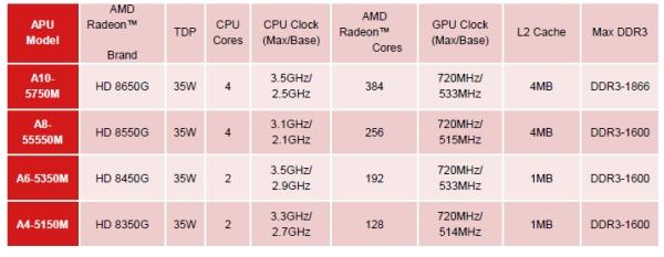 AMD APU Richland