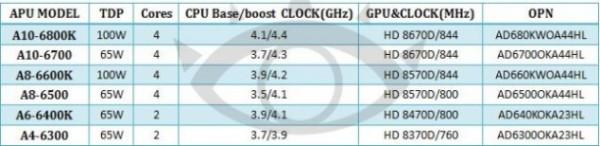 Спецификации AMD Richland