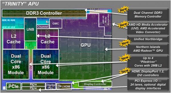 Trinity, AMD, A-Series