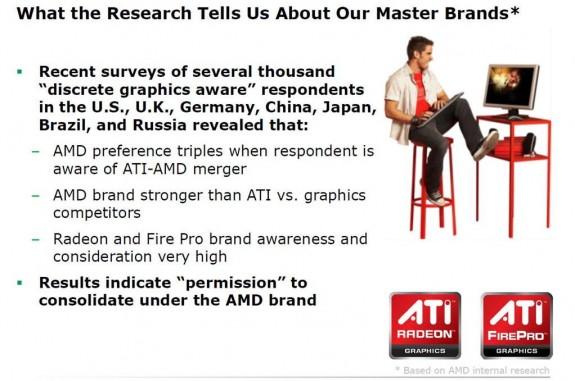Advanced Micro Devices меняет бренд ATI на AMD